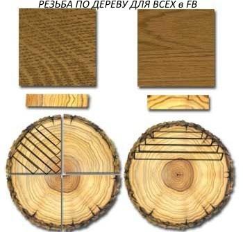 Рисунок волокон дерева в зависимости от места пила